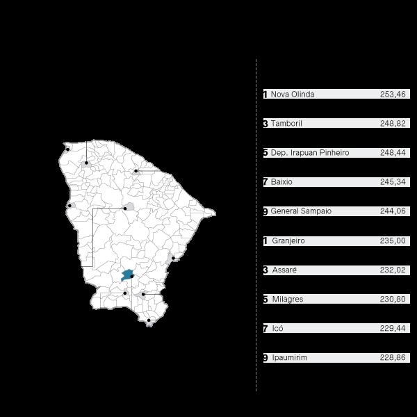 Fortaleza, Caucaia e Itapipoca são as três cidades que mais receberam recursos do Programa no mês passado